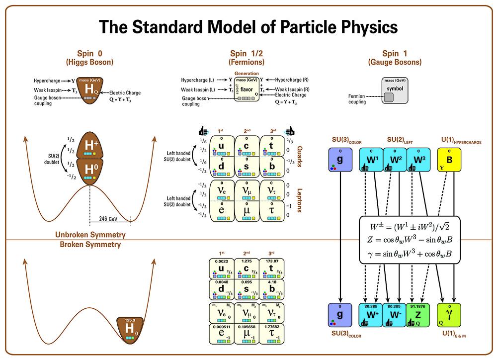 Figure 2. Les particules du Modèle standard.