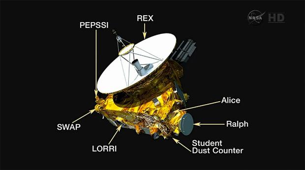 Les 11 instruments de New Horizons