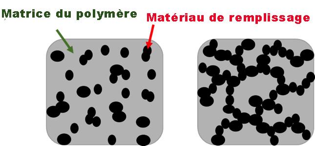figure 1. Représentation schématique d'uncomposite en deçà du seuil (à gauche) et au-delà du seuil(à droite) depercolation.