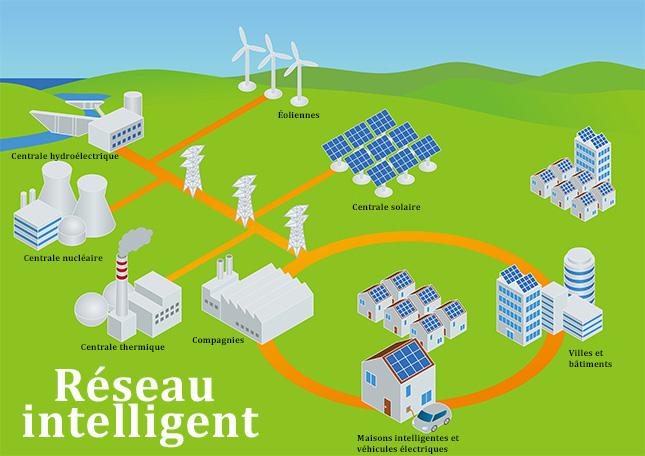 Figure 1: un exemple d'un réseau intelligent avec de nombreuses sources d'énergie.