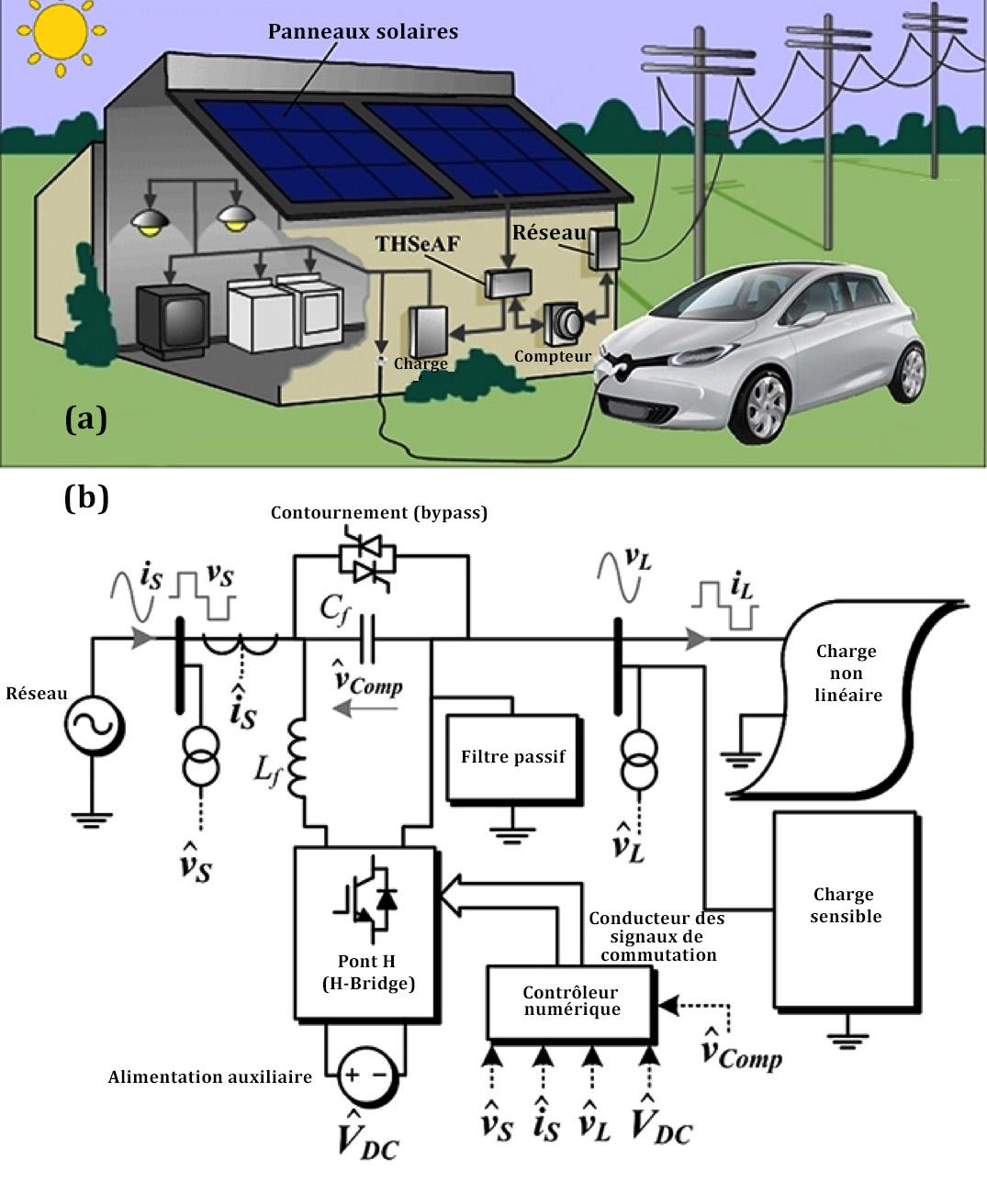 Figure 3: schéma d'une charge monophasée avec l'installation d'un compensateur de puissance active hybride THSeAF (a). Schéma électrique du THSeAF pour une charge monophasé (b).