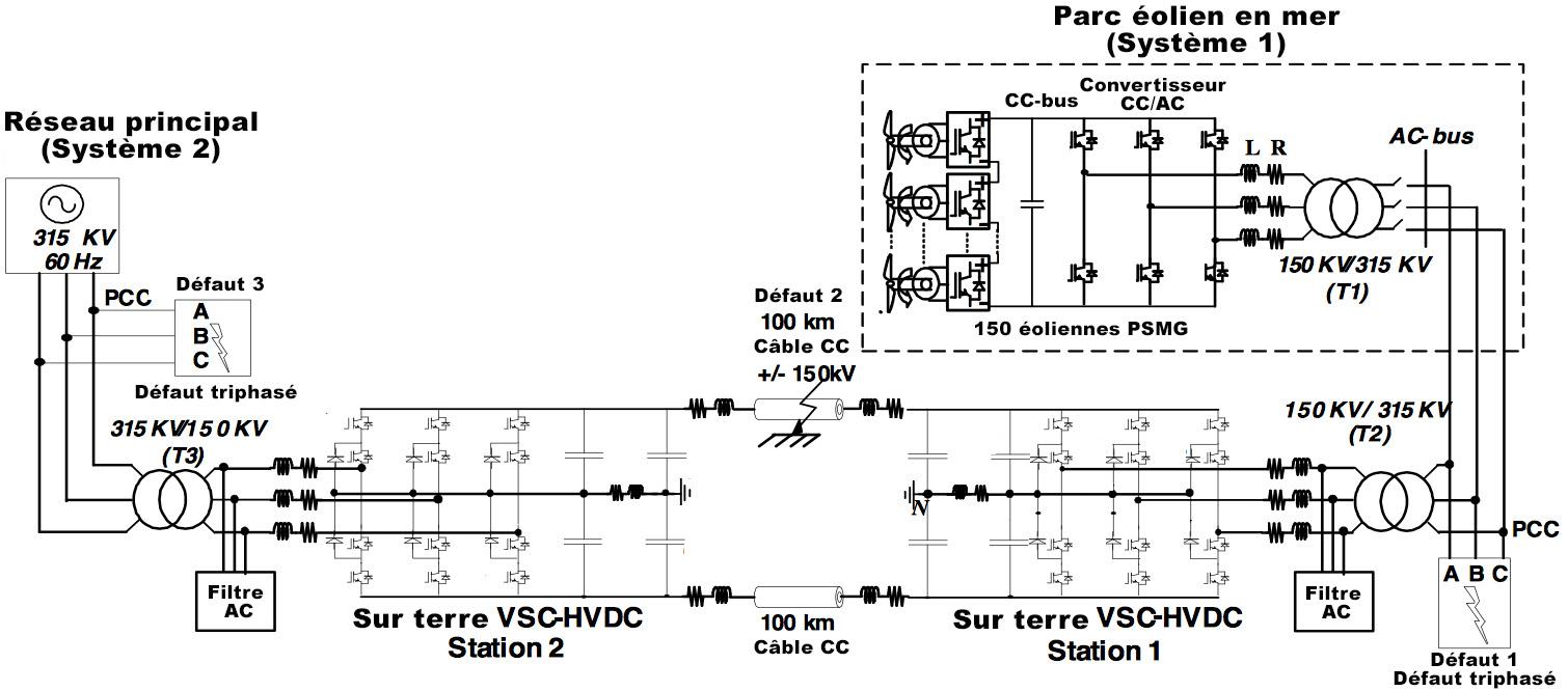 Figure 6 : Schéma du système de simulation utilisé pour la recherche.