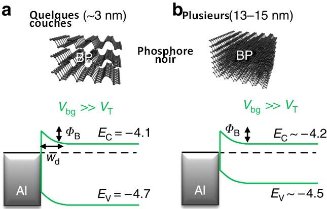 Figure 4. Quelques couches de phosphorène présente une bande interdite plus grandeque lorsquele nombre de couches est plus grand. Extrait de Réf. 12.