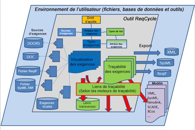 Composante de gestion des exigences de Polarsys ReqCycle