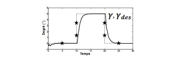 Figure 4 Angle de montée obtenu au moyen de la méthode proposée