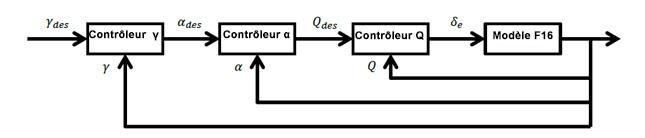 Figure 3 Diagramme du processus de commande