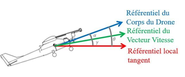 Angle de montée γ, angle d'attaque α et vitesse de tangage Q.