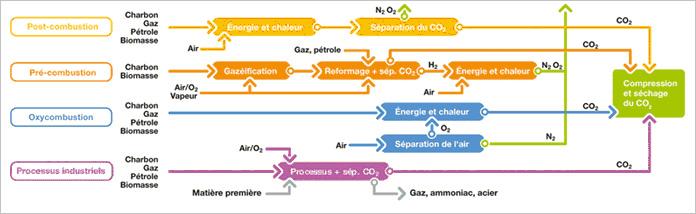 Conversion du CO2 captage