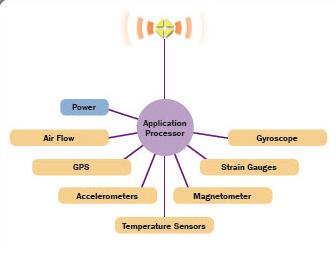 aircraft sensors