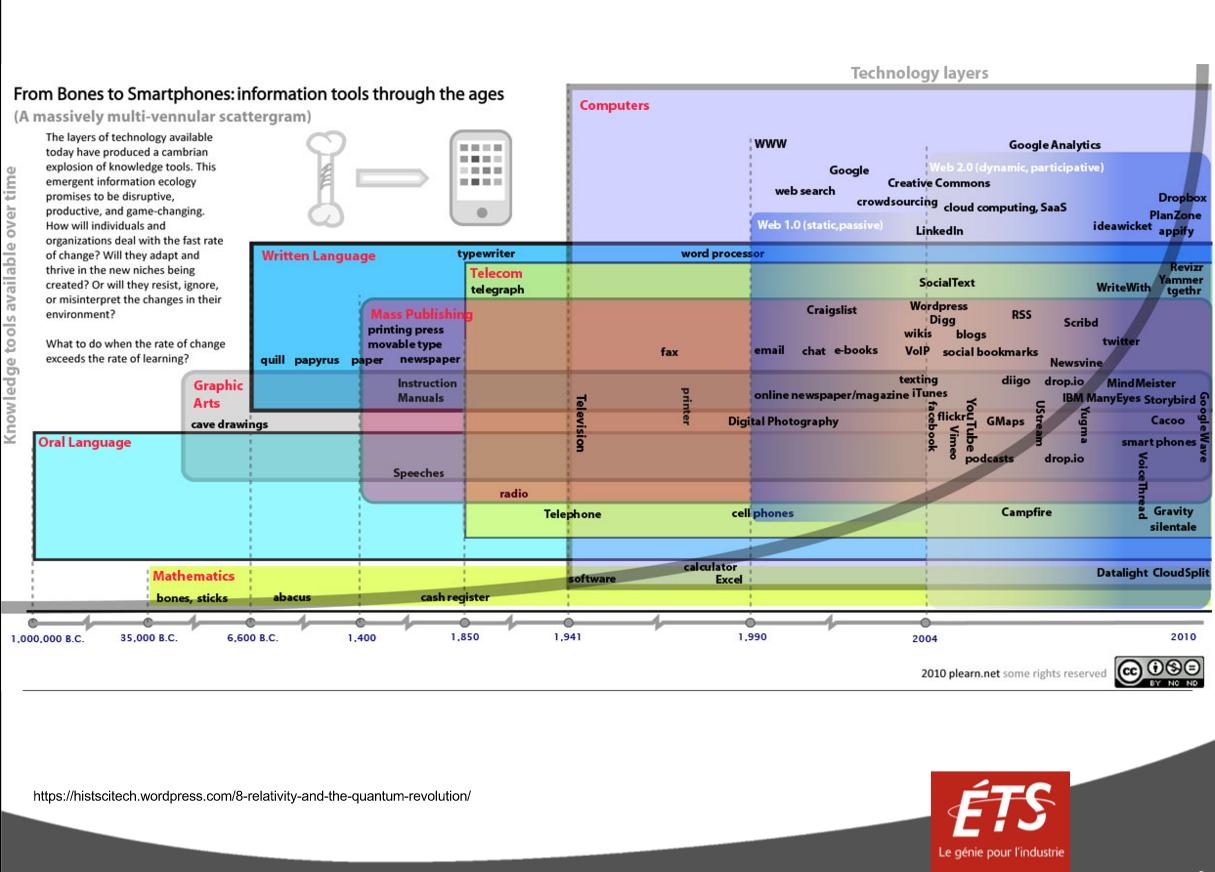 Évolution des outils technologiques dans le temps
