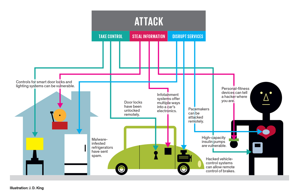How to Build a Safer Internet of Things IEEE Spectrum