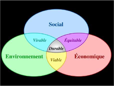 développement durable1