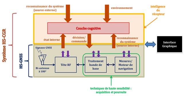 récepteur cognitif 1 FR