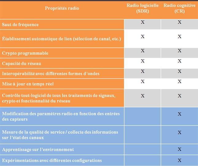 radio cognitive