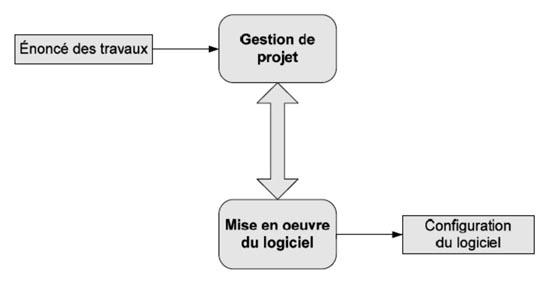 Figure 3. Profil de base de la norme ISO/CEI 29110