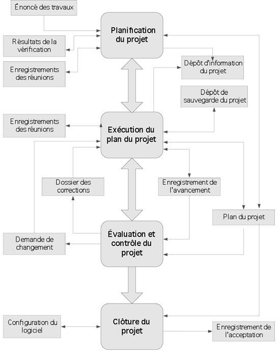 Figure 4. Cheminement de l'information entre les quatreactivités du processus de gestion de projet de la norme ISO 29110