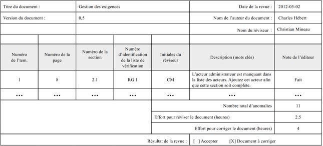 Figure 5. Gabarit d'enregistrement des anomalies applicable à tous les livrables