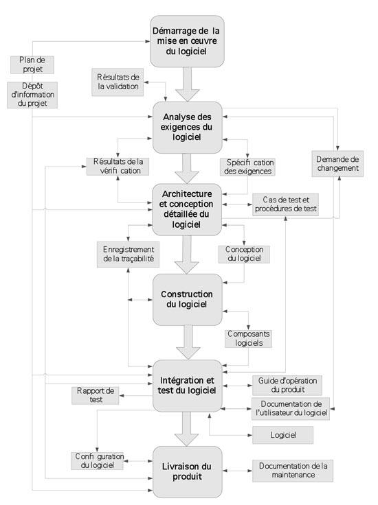 Figure 6. Cheminement de l'information entre les activités associées au processus de mise en œuvre du logiciel