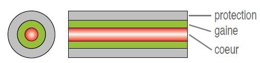 Composantes d'une fibre optique monomode