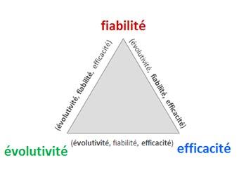 Une infrastructure évolutive, fiable et efficace