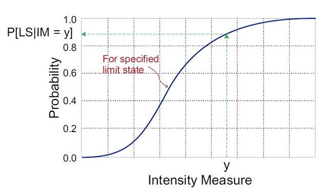 Le risque sismique peut être évalué par une courbe de fragilité