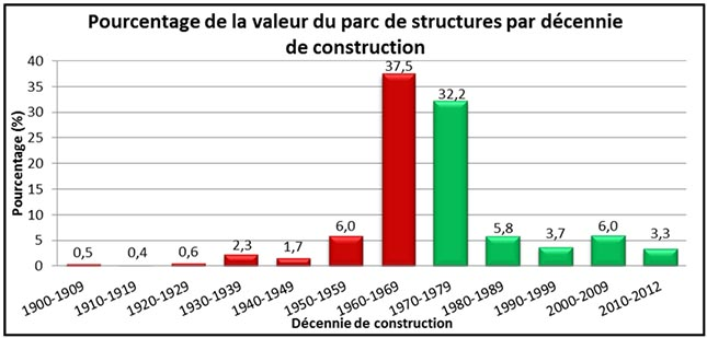 Les ponts construits avant 1974 ont une plus grande vulnérables sismique