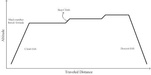 Illustration of a plane's vertical reference trajectory