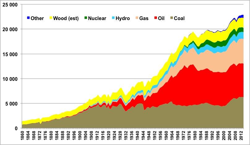 Gaphique représentant la consommation mondiale d'énergie par personne, en KWh