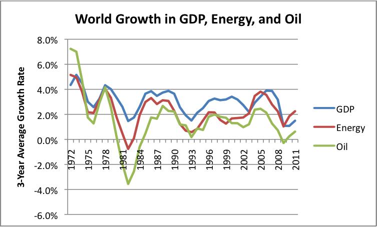 Graphique représentant l'Évolution du PIB mondial et de la consommation d'énergie.