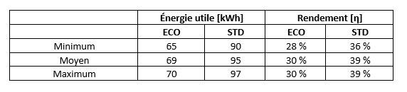 Tableau de comparaison des rendements des capteurs solaires