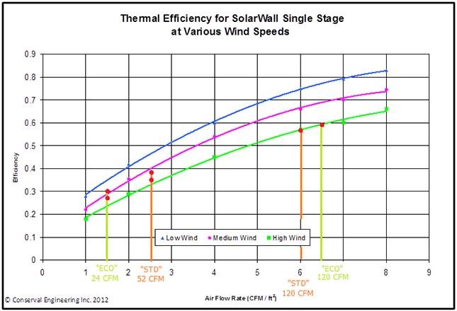 Tableau mesurant l'efficacité d'un mur solaire.