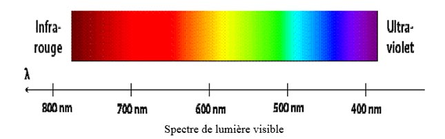 Le fait d'absorber tout le spectre solaire rend les panneaux solaires moins efficaces