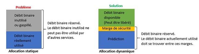 Le fait d'allouer dynamiquement la ressource augmente l'efficacité des réseaux