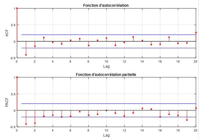 L'ACF et le PACF servent à certifier que les données sont stationnaires pour évaluer la demande des réseaux LTE