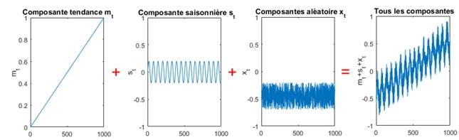 La série temporelle est utilisée pour modéliser la demande d'une conversation sur les réseaux LTE