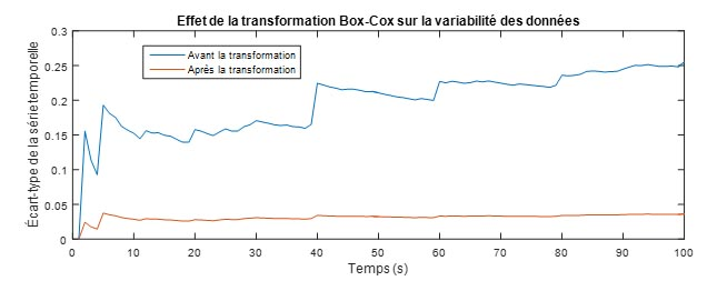 La transformation Box-Cox permet de rendre la série stationnaire pour modéliser les réseaux LTE.