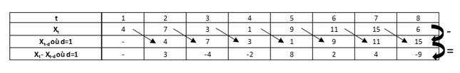 On différencie la série pour éliminer la composante saisonnière et modéliser la demande des réseaux LTE