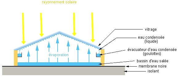 Fonctionnement d'un distillateur solaire pour produire de l'eau potable
