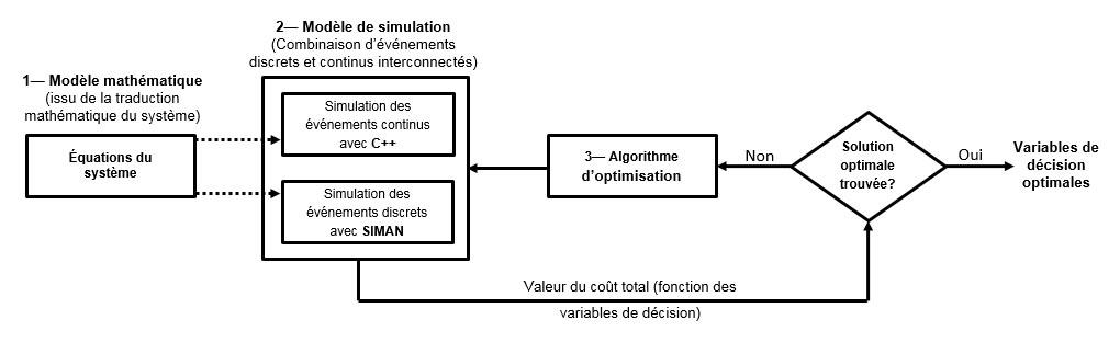 Les calculs ont été faits par simulation pour déterminer le plan d'échantillonnage