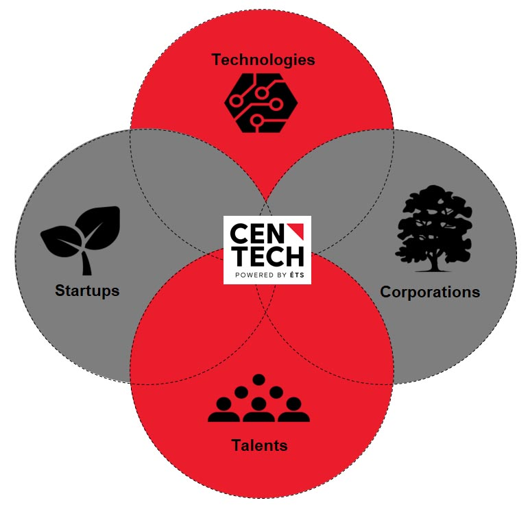 Centech large corporations working with start-ups in technologies with talents from ÉTS and other universities.