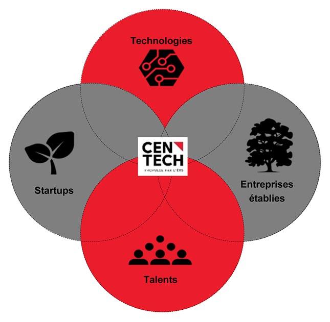 Le Centech, c'est des startups (entreprises en démarrage), des talents, des technologies qui vont devenir des innovations bien souvent dans le cadre de partenariat avec de grandes entreprises