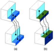 Fig. 2. (a) Absolutely identical object and (b) structurally identical objects; valid associations.Source [Img1]