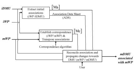 Fig. 6. SADT (Structured Analysis and Design Technique) Diagram – Association management model (DMU – AMM). Source [Img1]