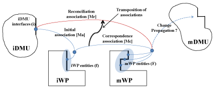 Fig. 7. Full associations' management cycle from the iDMU to the propagation of changes to the mDMU. Source [Img1]