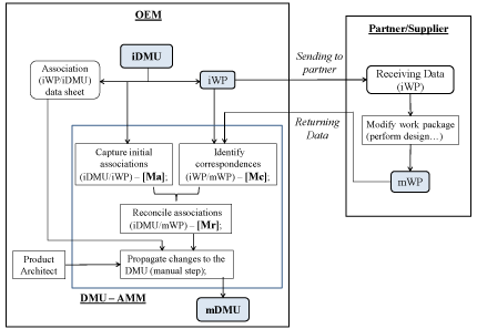 Fig. 8. Collaborative Process using the DMU-Association Management Model. Source [Img1]
