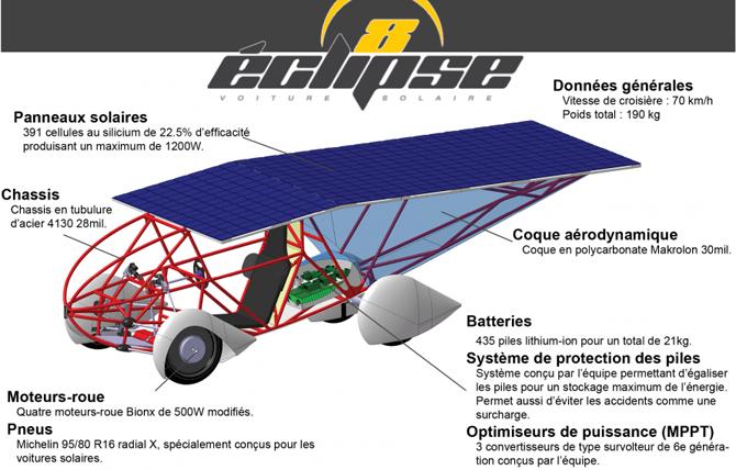 substance eclipse 8 la toute nouvelle voiture solaire substance. Black Bedroom Furniture Sets. Home Design Ideas