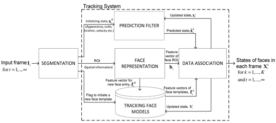 Figure 1: A framework for face tracking using adaptive appearance modelling tracker. Source [Img3]