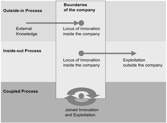 Open innovation strategies. Source [Img2]