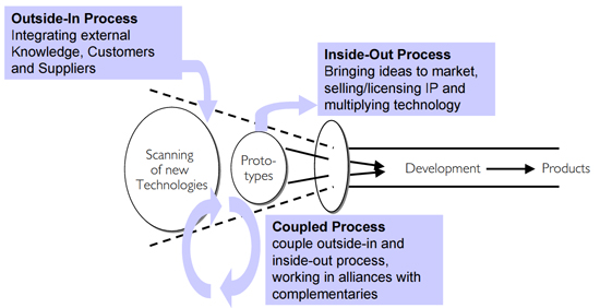 Three archetypes of open innovation processes. Source [Img2]