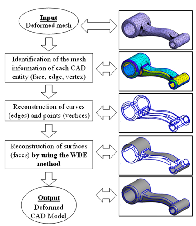 Fig. 2: Reconstruction algorithm